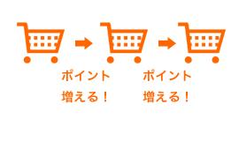 お買い物ごとに貯まるポイント!